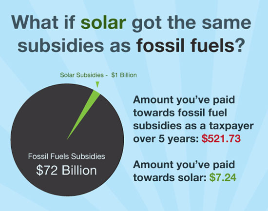 What if… Solar got the same subsidies as fossil fuels?