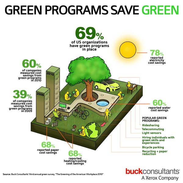 Buck Consultants' Greening of the American Workplace Infographic