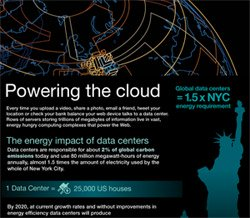 Infographic of the day: 1 data center = 25K homes