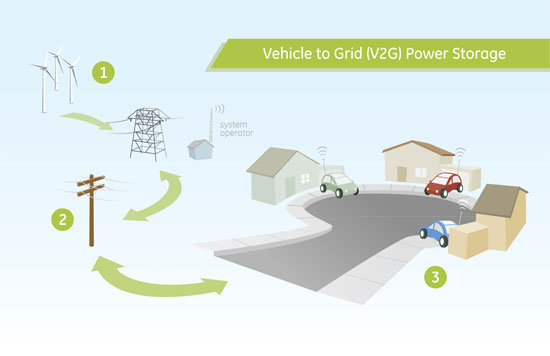 EV 101: With V2G, your car is the battery