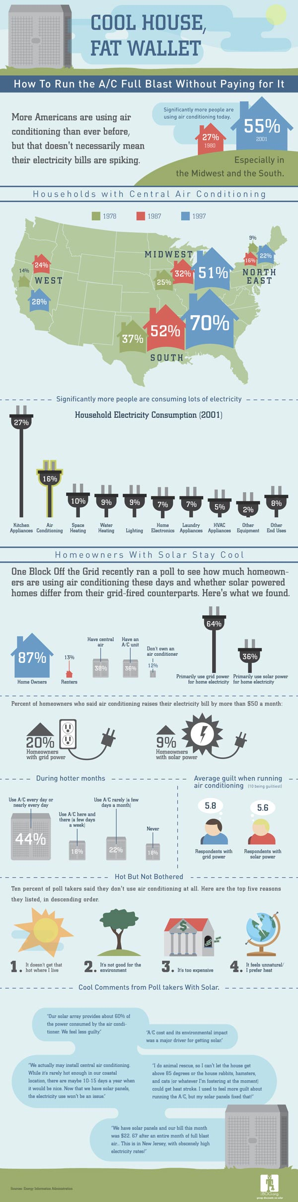 Cool house fat wallet infographic wolff mechanical inc - Cooling house without ac tips summer ...