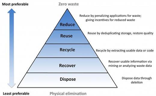 Efficient Storage Pyramid