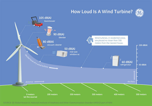 GE Reports - Wind Turbine Noise Infographic