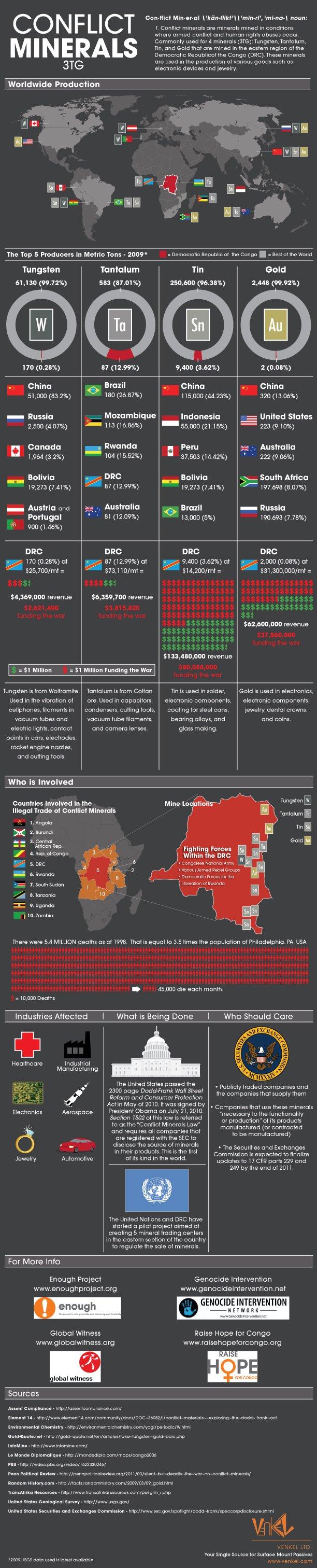 Conflict Minerals Infographic - Venkel