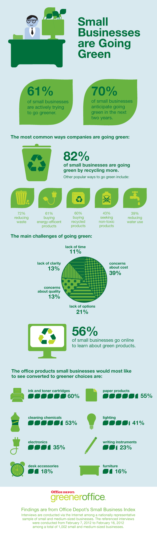 Office Depot - Green SMBs Infographic