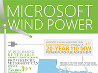 Microsoft banks on Texas wind power