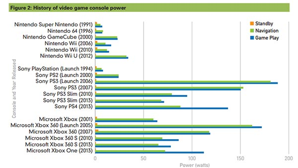 NRDC Game Console Energy Consumption