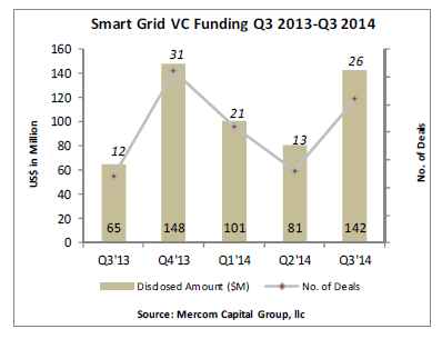 Smart grid investments top $140M in Q3: Mercom